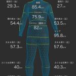 5kg減を実現したのでZOZOスーツで比較してみる